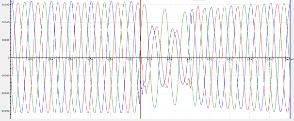 Voltage dips illustrated in waveform