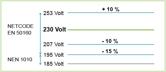 Voltage levels according to the NEN norm